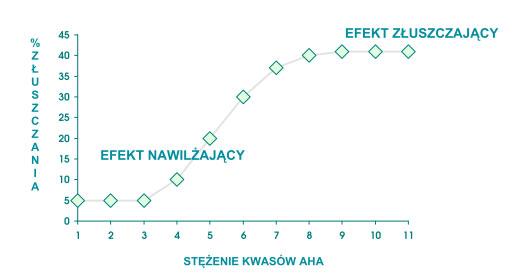 kwasy-owocowe-wykres.jpg